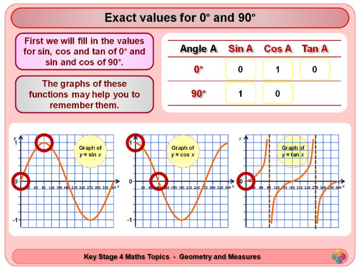 Exact Trigonometric Values KS4