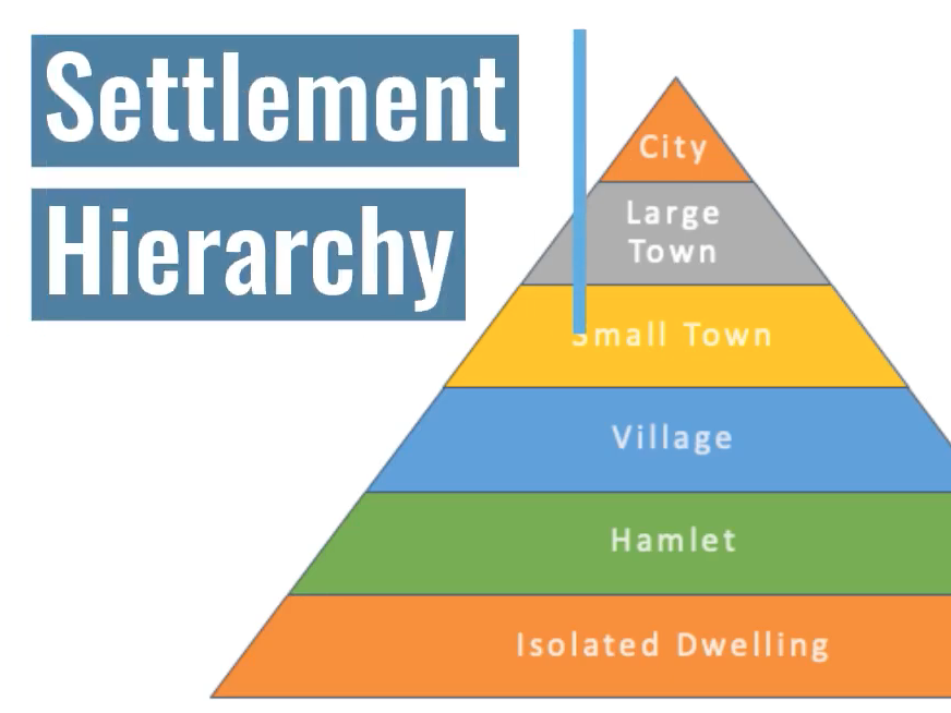 Settlement Heirarchy and Shapes