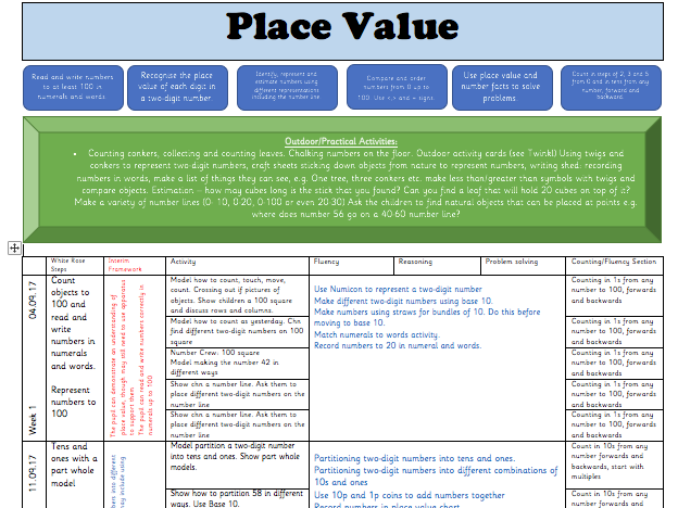 White Rose Maths Y2 Block 1 (Place Value): Weekly Planning