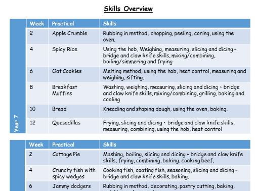 Recipes and skills overview for KS3 food