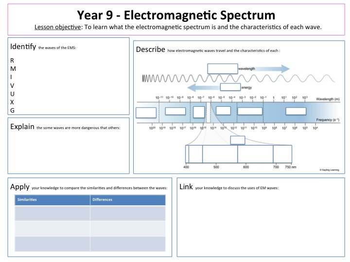 Electromagnetic Spectrum Lesson and Lesson Map Worksheet by ...