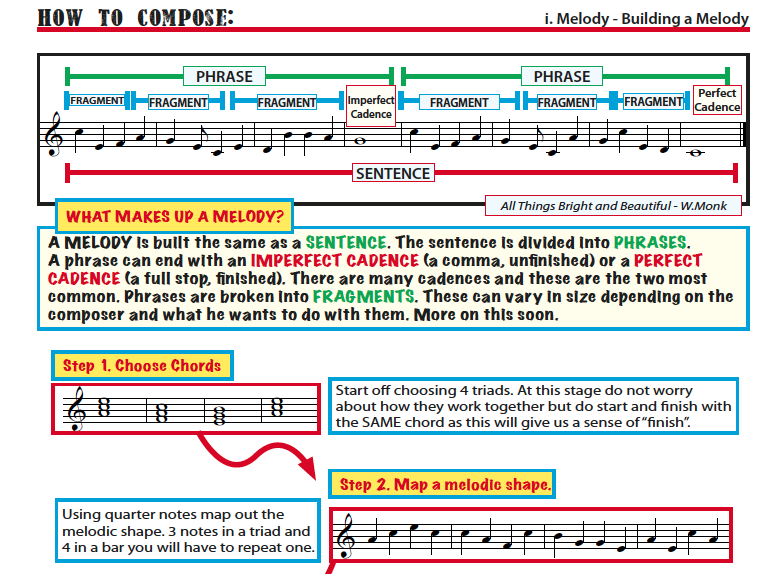 Writing a Melody. Step by Step
