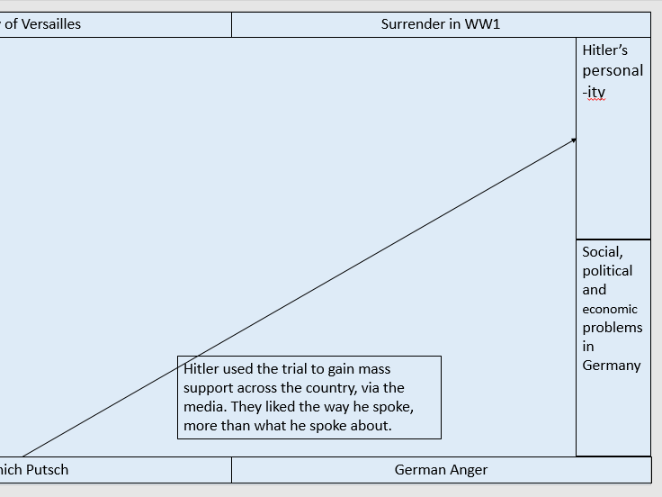 Causes for Nazi Party success