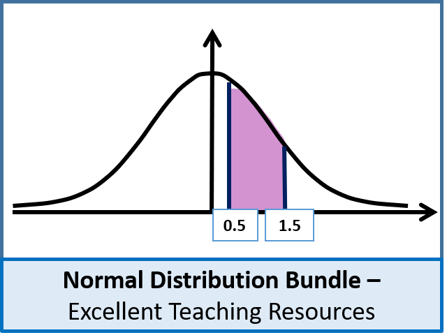Statistics: Normal Distribution Bundle (4 Lessons) - Perfect for S1 and S2