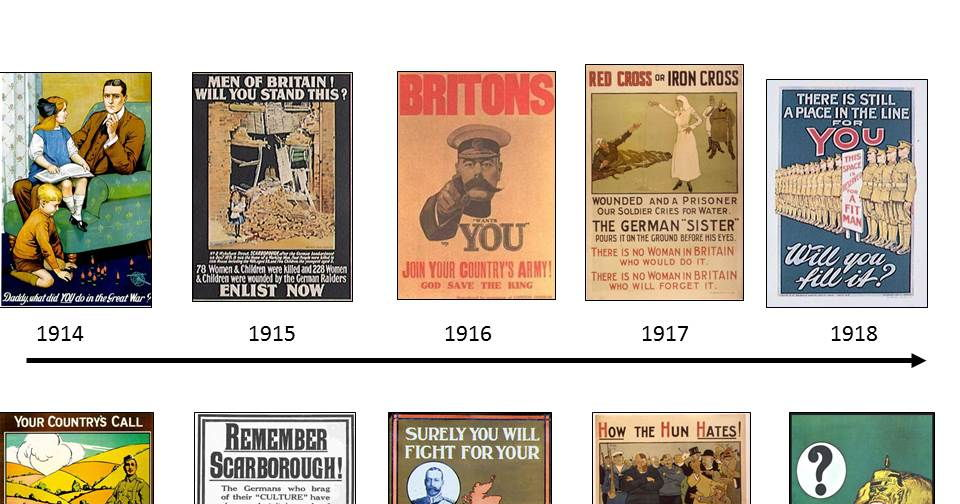 What was it like in Britain during WWI, and how did events shape propaganda? A two-lesson enquiry