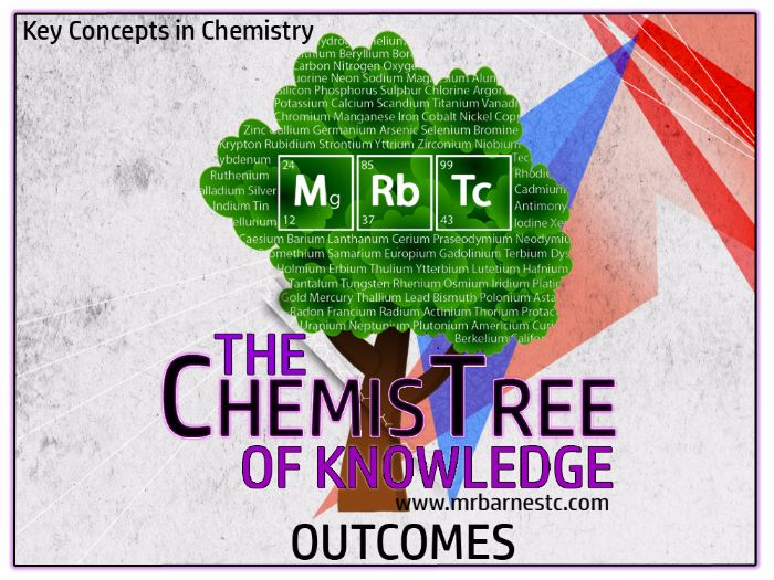 GCSE Chemistry 2016: Edexcel Outcomes and Checklist