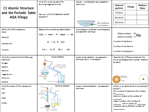 Aqa Trilogy Triple C1 Atomic Structure And The Periodic Table