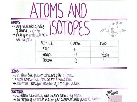 Isotopes (Structure & Periodic Table) Revision Poster [AQA GCSE Chemistry Double and Triple 9-1]