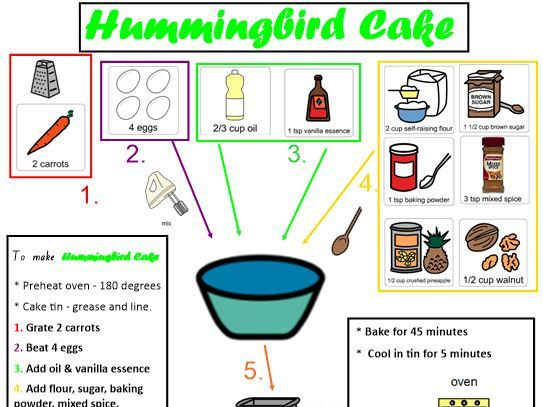 Hummingbird Cake: A visual one page recipe with supporting resources .