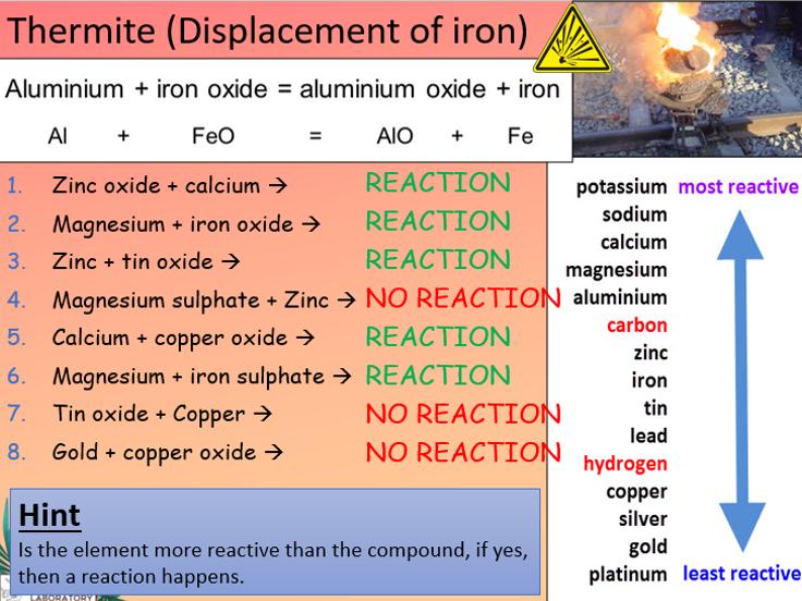 KS3 Displacement reactions