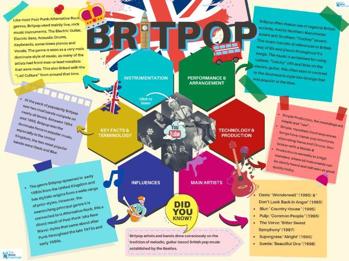 Britpop - Quick Outline
