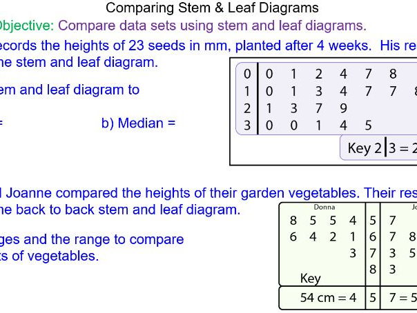 Comparing Stem and Leaf Diagrams by MrMathematics Teaching – Back to Back Stem and Leaf Plot Worksheet