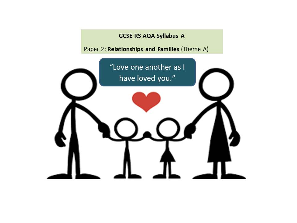 AQA GCSE RS - Religions and families - Ln 3 Christian teachings about marriage