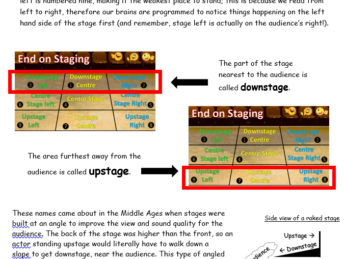 KS3 Drama Cover Worksheet on Staging