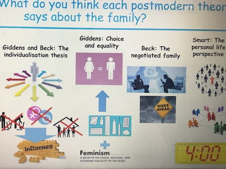 AS Sociology Family - Postmodernism and Family Diversity