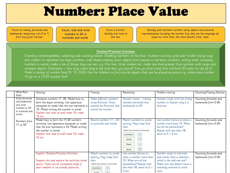 White Rose Year 1 Planning Block 4: Number (Place Value)