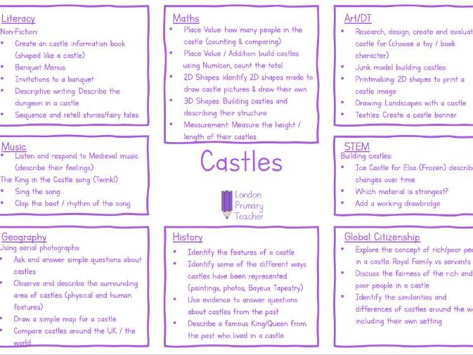 Castles Topic Overview Year 1