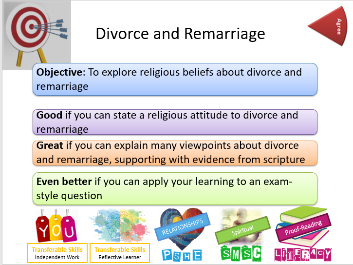 AQA Relationships and Families: Divorce and Remarriage - Whole Lesson