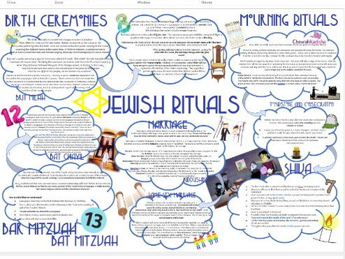 Judaism: Rituals and Rites of Passage Learning Mat Information Sheet