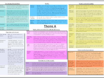 Edexcel Citizenship Studies (2016) Theme A revision poster