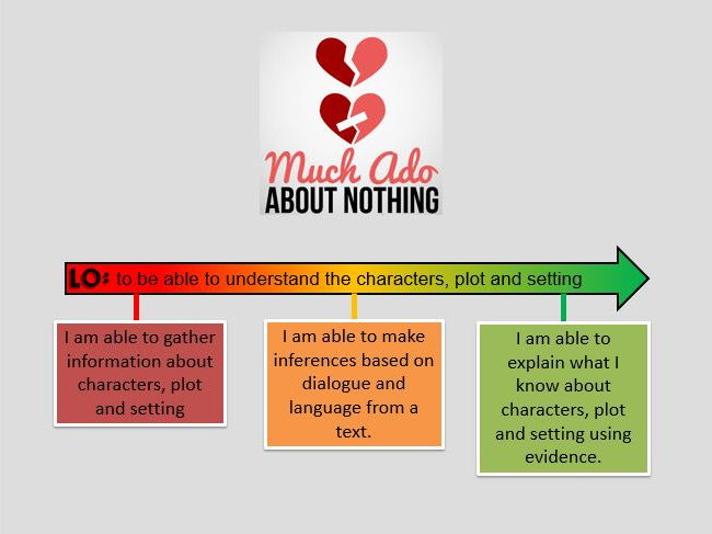 Much Ado About Nothing AQA English Literature 1-9 SOW