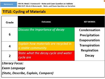 Cycling of Materials (Water and Decay Cycle)