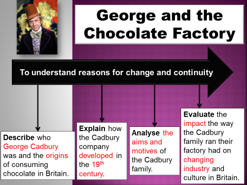 George and the Chocolate Factory