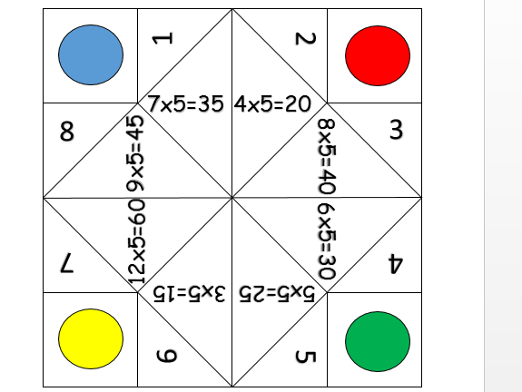 5 times table fortune teller with answers