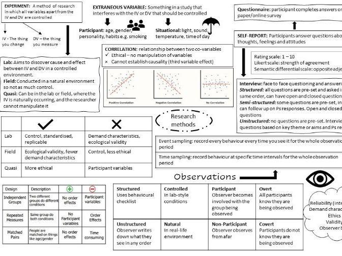 OCR Psychology Research Methods KO