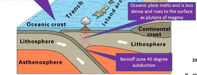 A Level; Hazardous Earth - Plate margins, plate teconics, and tectonic land forms revision lesson