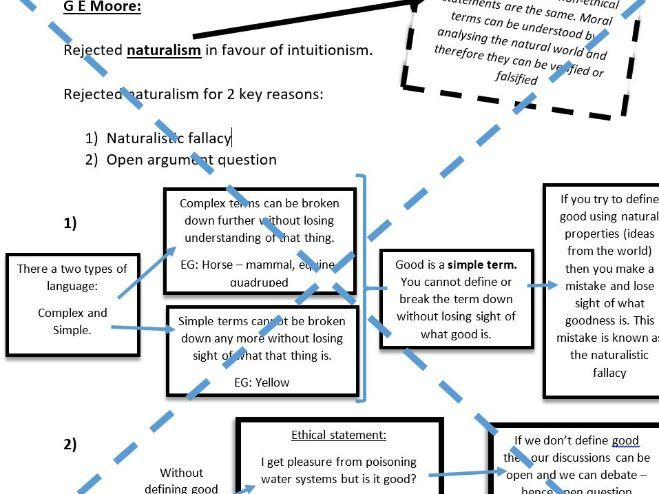 Review of Intuitionism: Moore, Prichard and Ross