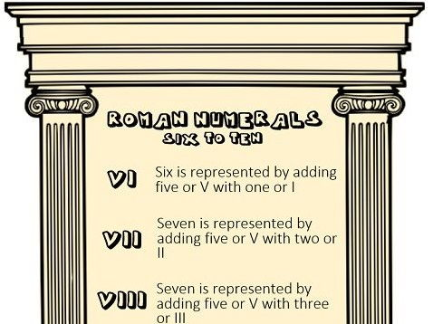 Differentiated Roman Numeral activities aimed at dyslexics.