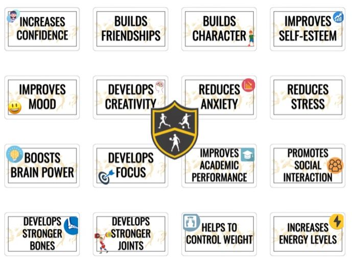PE Display - Benefits of Physical Education
