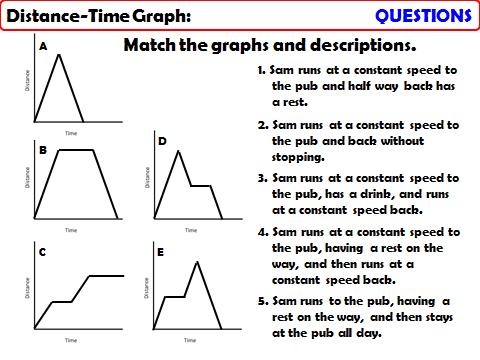 Interpreting Distance-Time Graphs
