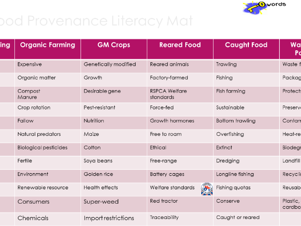 AQA Food Prep & Nutrition- Food Provenance Literacy Mat