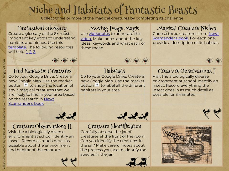 Niche, Habitat and Environment aka. Fantastic Beasts and Where to Find Them