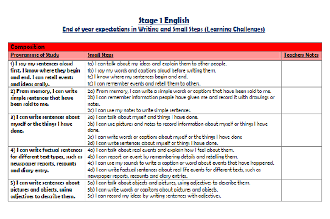 Primary English: Stage Planning for Writing