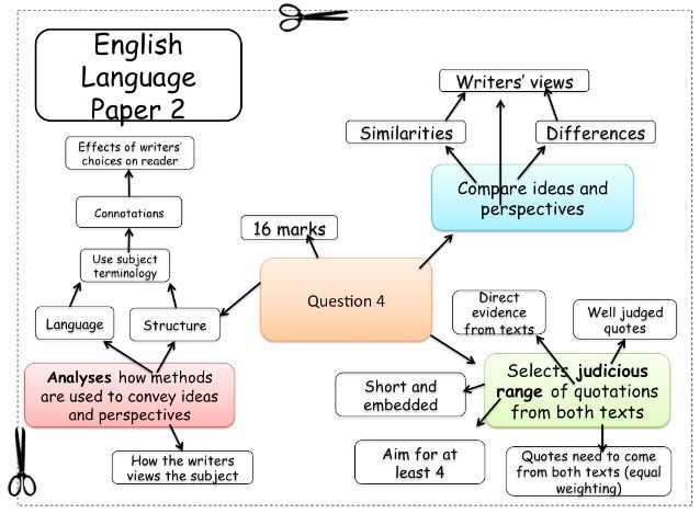 English Language Paper 2: Question 4 Revision FlashCard