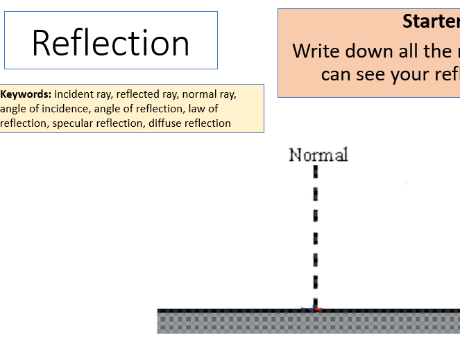 AQA Activate KS3 Reflection