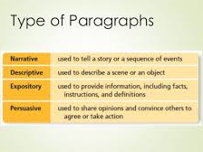 Teaching Four Types of Paragraphs Workbooks [Full UNIT with Samples]