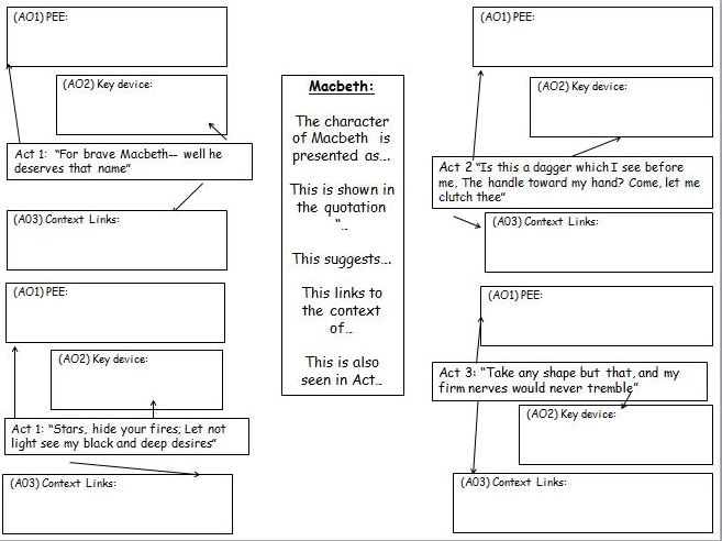 AQA GCSE Macbeth Revision bundle