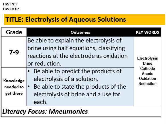 C6.4 Electrolysis of Aqueous Solutions