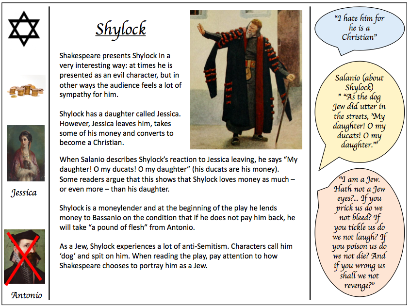 merchant of venice detailed character profiles by