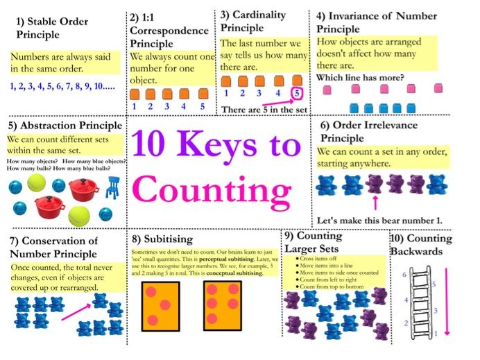 EYFS Counting - 10 Key Concepts