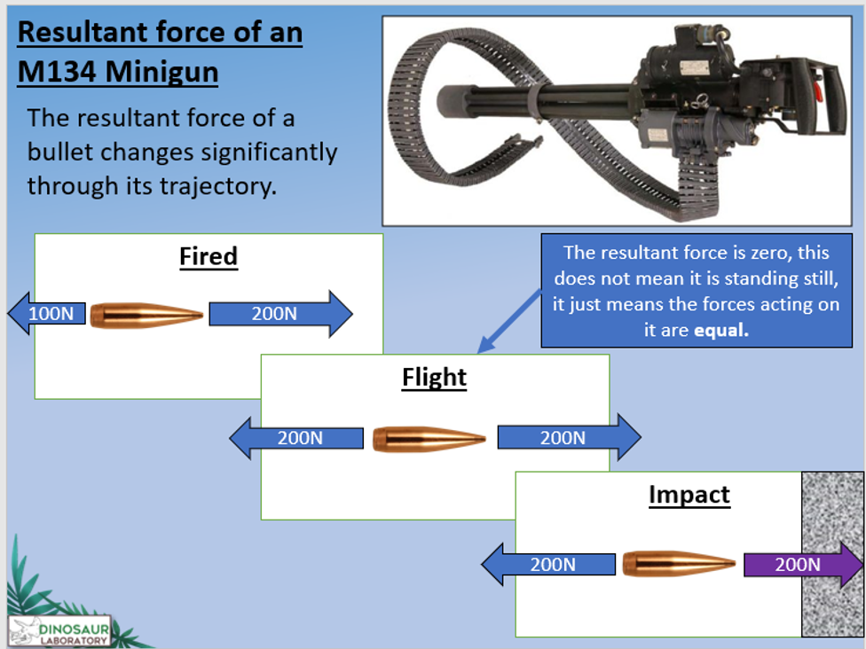 KS4 P8.2-3 Forces between objects and resultant forces