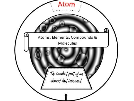 Atoms, elements, compounds & molecules