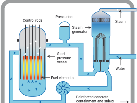 Nuclear Reactions and Nuclear Power