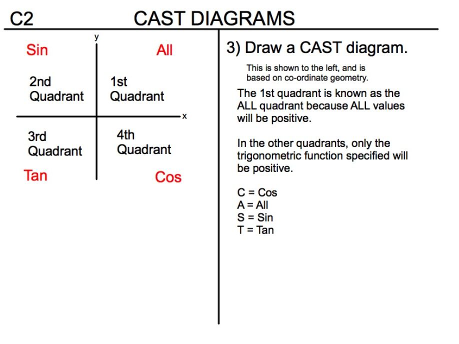 A Level Maths - C2 - Cast Diagrams