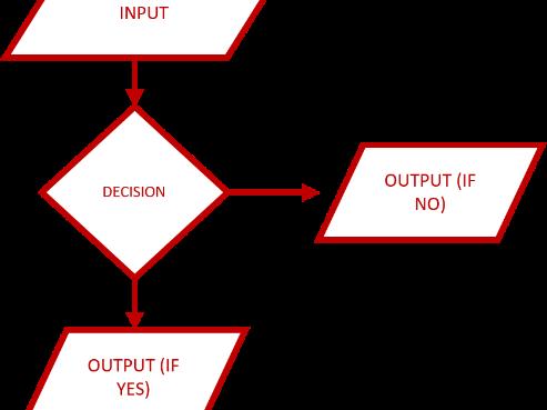 GCSE Computer Science (9-1) - Python Selection using IF, ELIF, ELSE