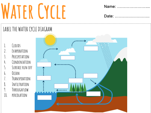 Water Cycle Worksheets